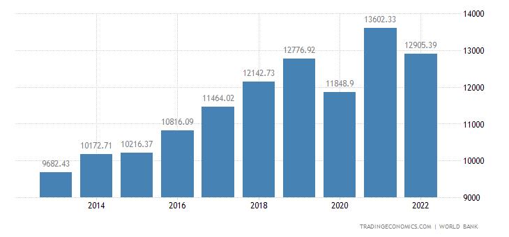 Moldova GDP per capita PPP