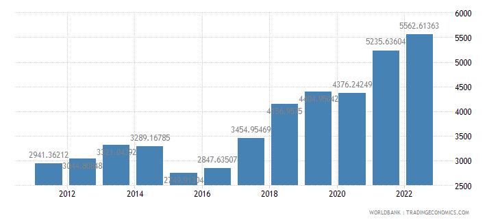 moldova gdp per capita us dollar wb data