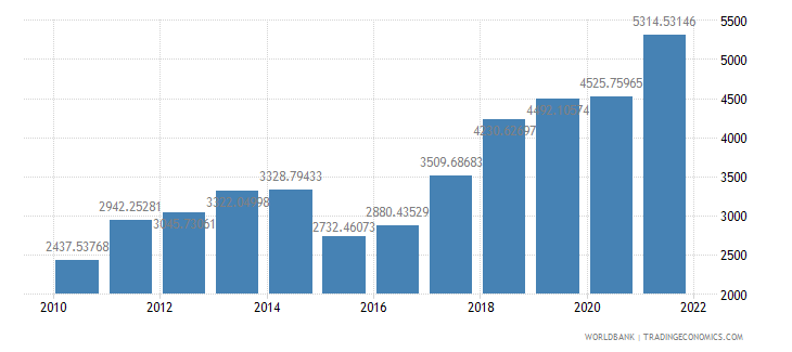 moldova gdp per capita us dollar wb data