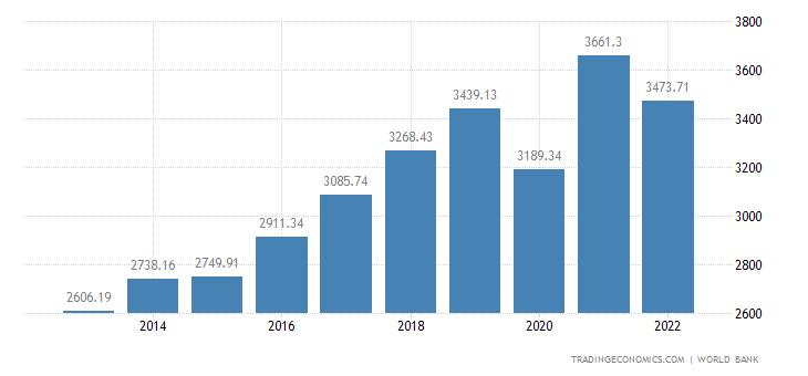 Moldova GDP per capita
