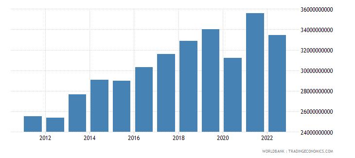 moldova gdp ppp constant 2005 international dollar wb data