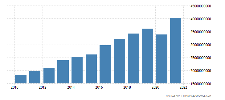 moldova gdp ppp us dollar wb data