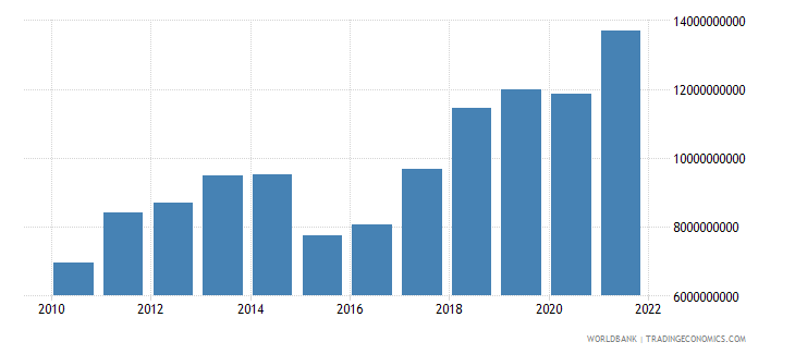 moldova gdp us dollar wb data