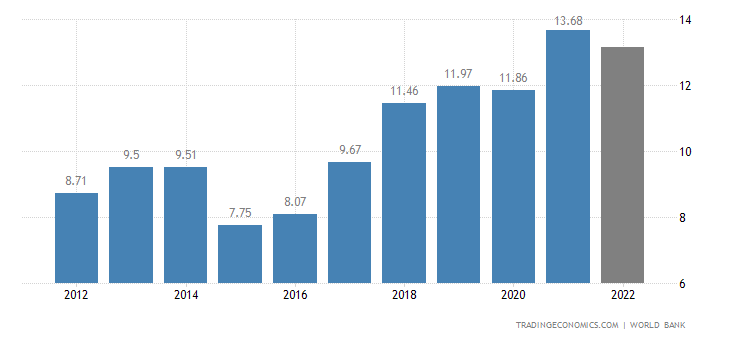 Moldova GDP