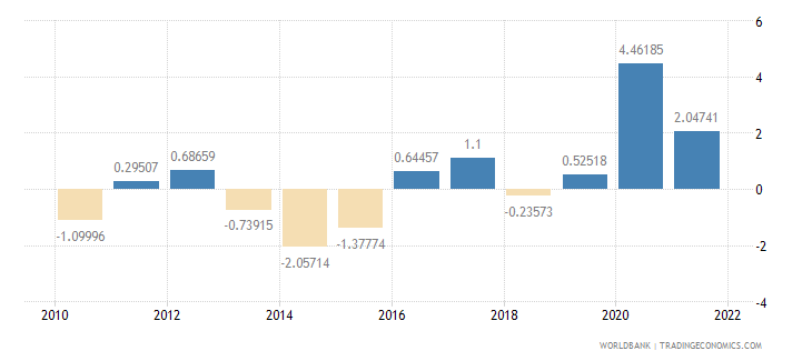 moldova general government final consumption expenditure annual percent growth wb data