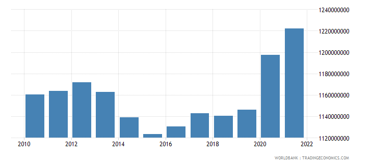 moldova general government final consumption expenditure constant 2000 us dollar wb data