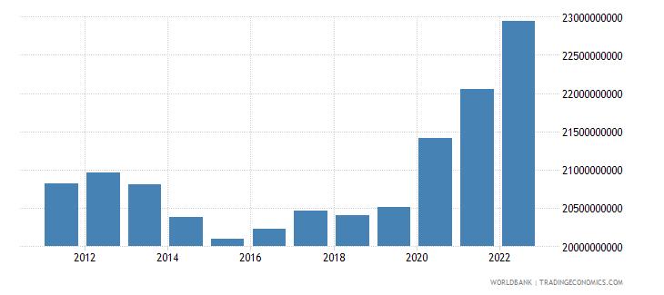 moldova general government final consumption expenditure constant lcu wb data