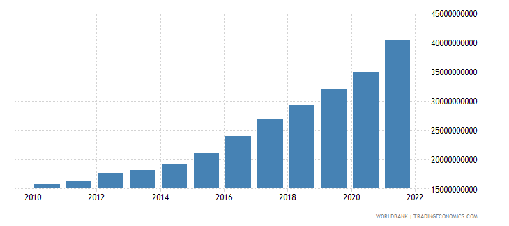 moldova general government final consumption expenditure current lcu wb data
