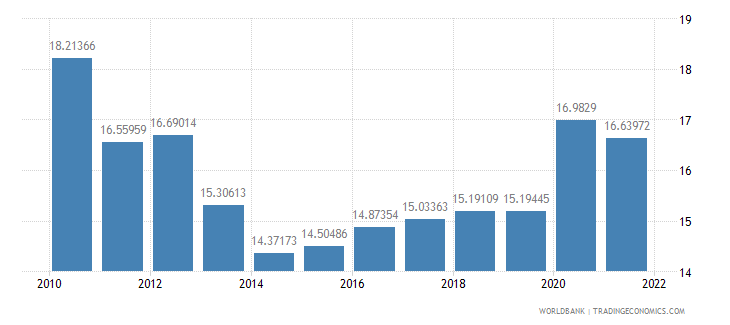moldova general government final consumption expenditure percent of gdp wb data