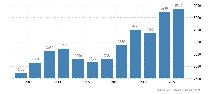 moldova gni per capita atlas method us dollar wb data