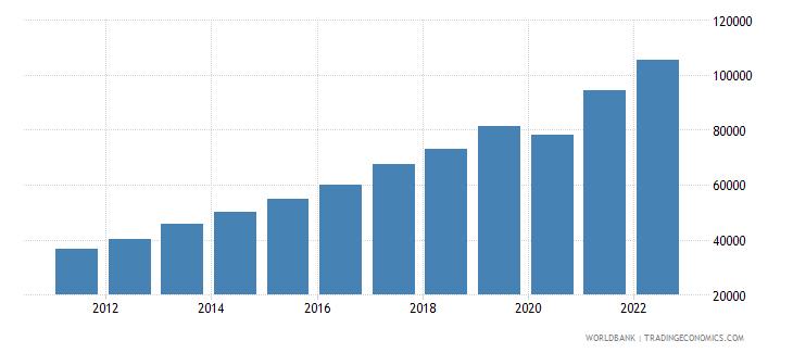 moldova gni per capita current lcu wb data