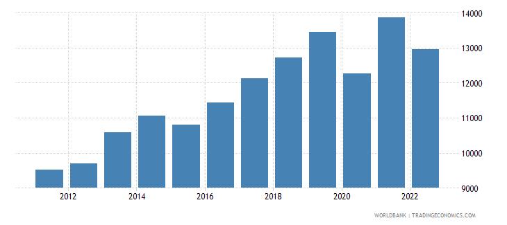 moldova gni per capita ppp constant 2011 international $ wb data