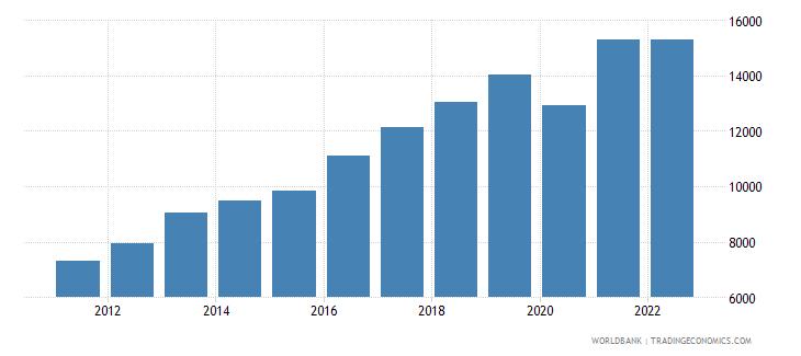 moldova gni per capita ppp us dollar wb data