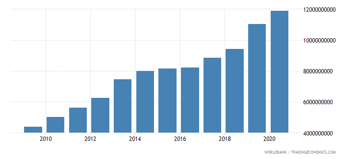 moldova goods and services expense current lcu wb data