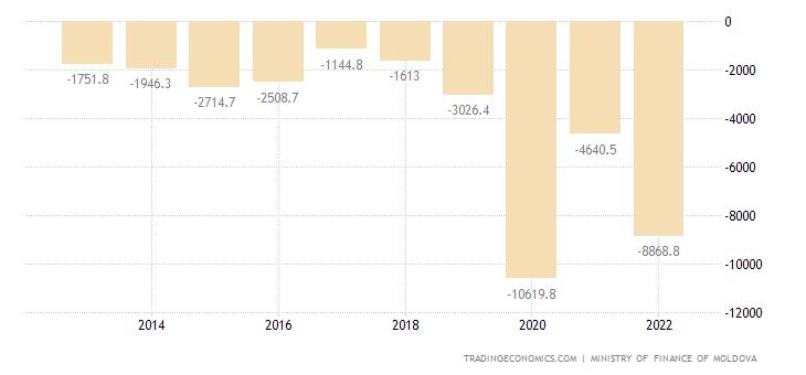 Moldova Government Budget Value