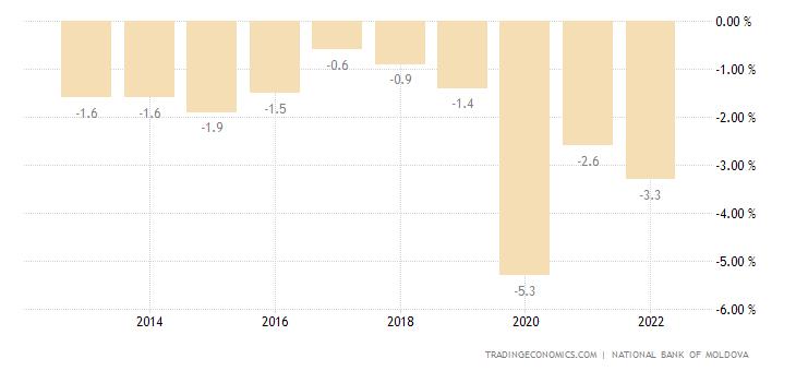 Moldova Government Budget