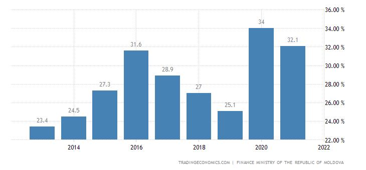 Moldova Government Debt to GDP