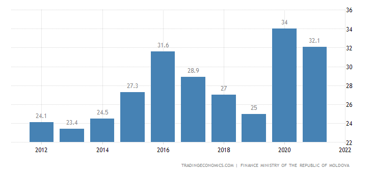 Moldova Government Debt to GDP