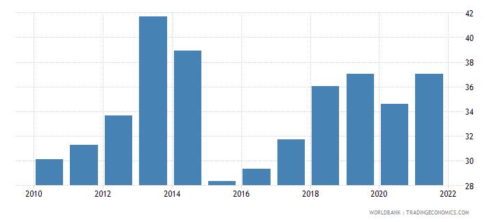moldova government effectiveness percentile rank wb data