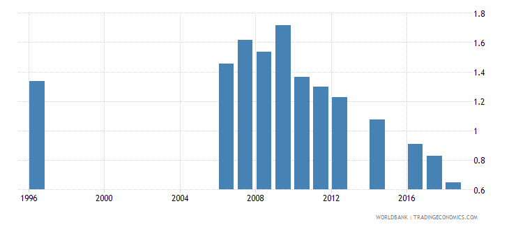 moldova government expenditure on tertiary education as percent of gdp percent wb data