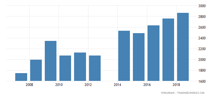 moldova government expenditure per lower secondary student constant ppp$ wb data