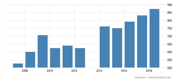 moldova government expenditure per lower secondary student constant us$ wb data