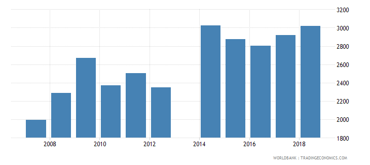 moldova government expenditure per primary student constant ppp$ wb data