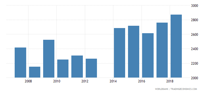 moldova government expenditure per secondary student constant ppp$ wb data