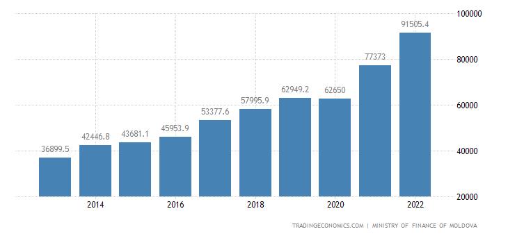 Moldova Government Revenues