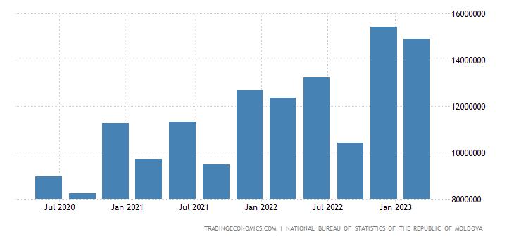 Moldova Government Spending
