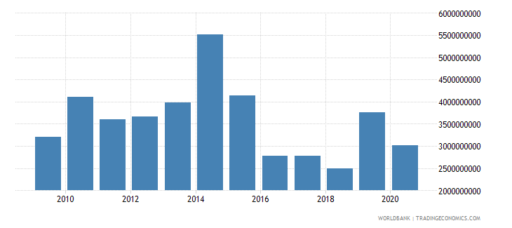 moldova grants and other revenue current lcu wb data