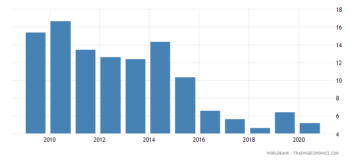 moldova grants and other revenue percent of revenue wb data