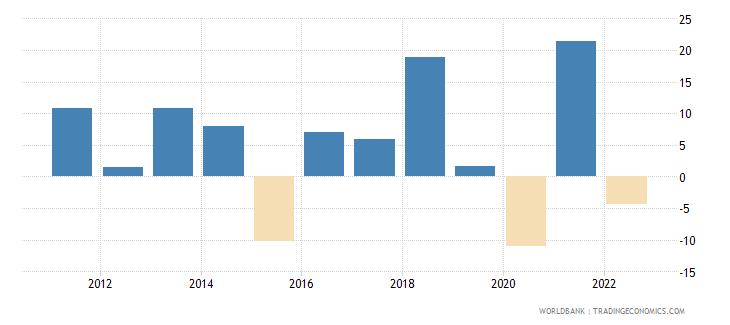 moldova gross capital formation annual percent growth wb data