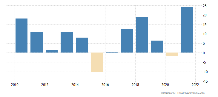 moldova gross capital formation annual percent growth wb data