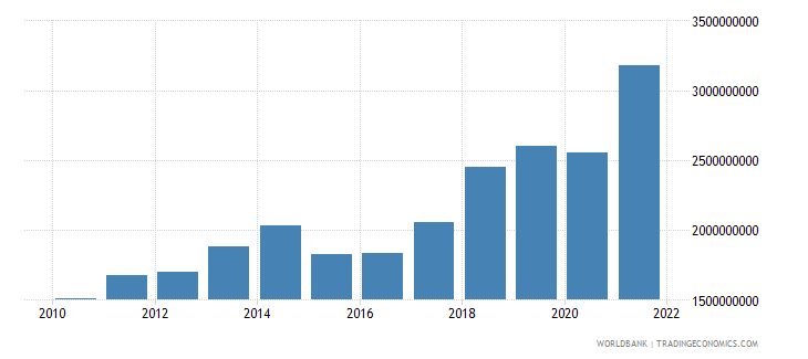 moldova gross capital formation constant 2000 us dollar wb data