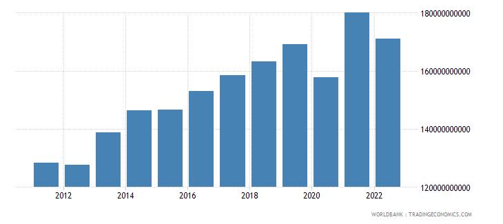 moldova gross domestic income constant lcu wb data