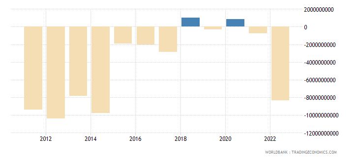 moldova gross domestic savings current lcu wb data