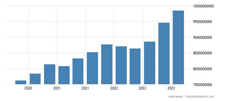 moldova gross ext debt pos  all sectors all maturities all instruments usd dect wb data