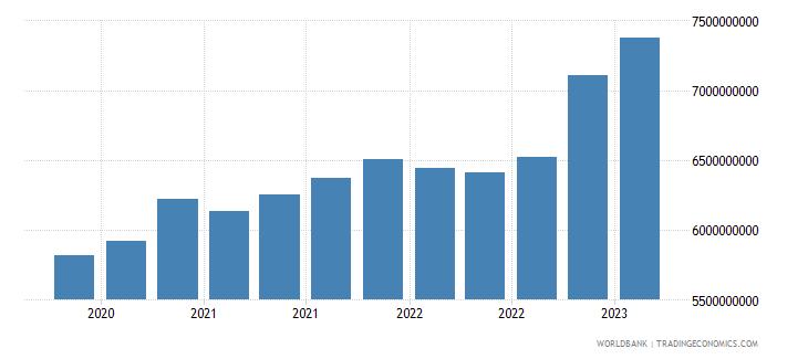 moldova gross ext debt pos  all sectors long term all instruments usd wb data