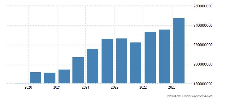 moldova gross ext debt pos  all sectors short term all instruments usd wb data