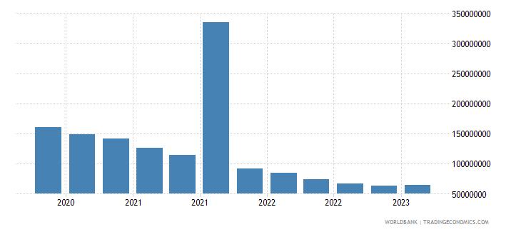 moldova gross ext debt pos  central bank all maturities all instruments usd wb data