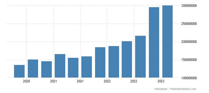 moldova gross ext debt pos  deposit taking corp  exc cb long term loans usd wb data