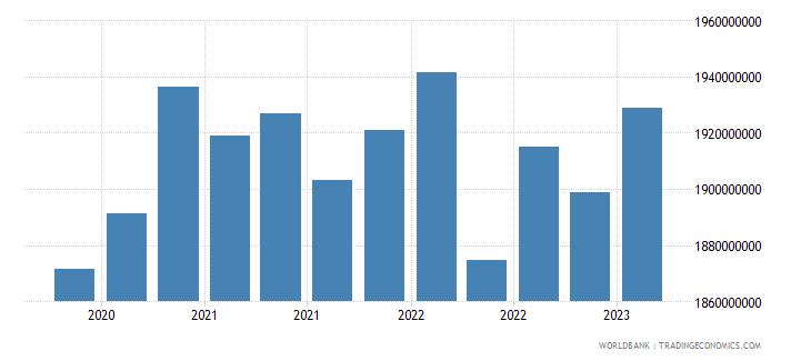 moldova gross ext debt pos  di intercom lending all maturities debt liab of di ent to dir investors usd wb data