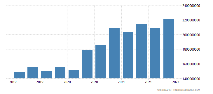 moldova gross ext debt pos  general government long term loans usd wb data