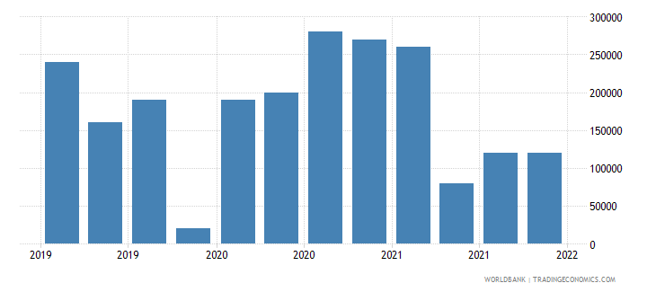 moldova gross ext debt pos  general government short term all instruments usd wb data