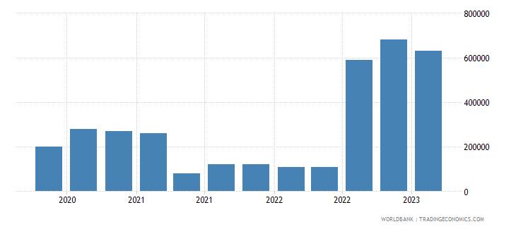 moldova gross ext debt pos  general government short term debt securities usd wb data
