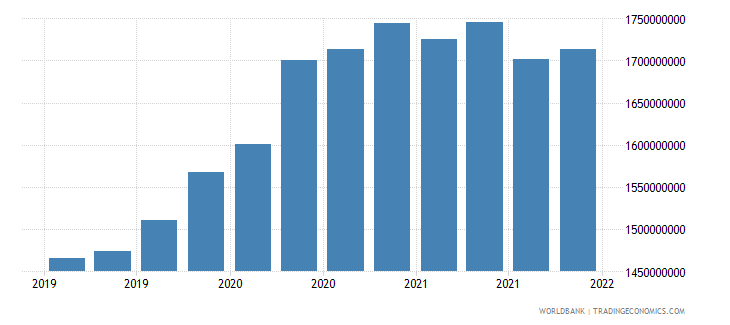moldova gross ext debt pos  other sectors long term all instruments usd wb data