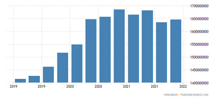 moldova gross ext debt pos  other sectors long term loans usd wb data