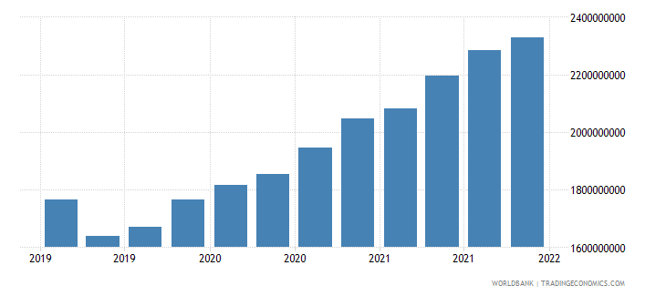 moldova gross ext debt pos  other sectors short term all instruments usd wb data