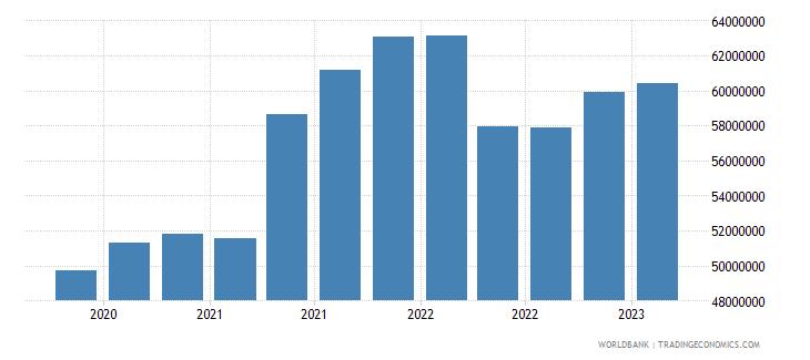 moldova gross ext debt pos  other sectors short term loans usd wb data